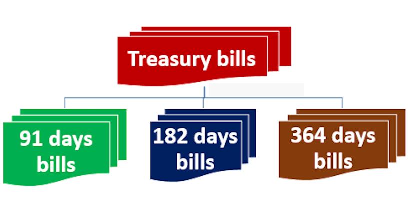 राष्ट्र बैंकले साढे १० अर्बको ट्रेजरी बिल बिक्री गर्ने, सोमबार बोलकबोल