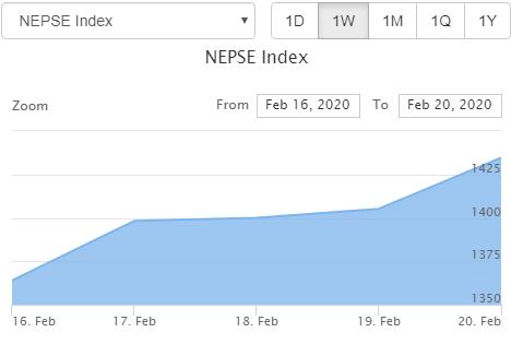 नेप्सेमा पहिलो पटक एक सातामा ११ अर्बभन्दा बढीको शेयर कारोबार