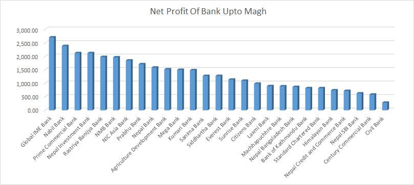 माघसम्ममा वाणिज्य बैंकहरुको नाफा ३६ अर्ब नजिक, कसले कति कमाए?