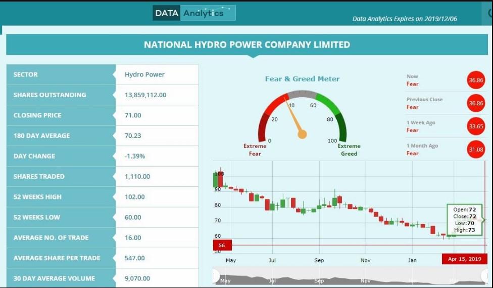 शेयर बजारको सबैभन्दा नाजुक नेशनल हाइड्रो, निराश बनाउँदै लगानीकर्ता