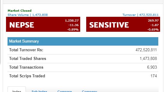 शेयर बजारमा दोहोरो अंकको गिरावट, कारोबार रकम आधा अर्ब पनि पुगेन