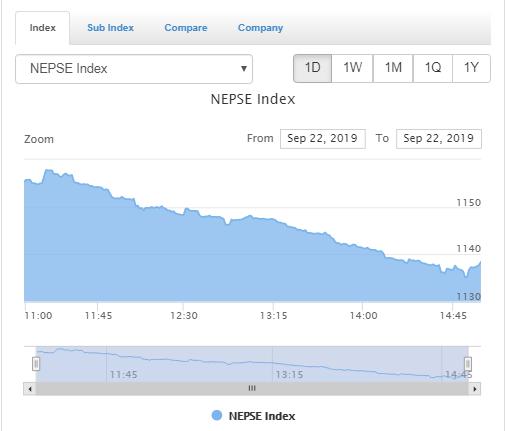 शेयर बजारमा गिरावट कायमै , कारोबार रकम १७ करोडले घट्यो