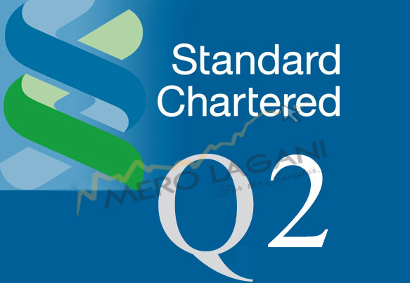 Standard Chartered Bank's Net Profit Declines with Squeezed Business