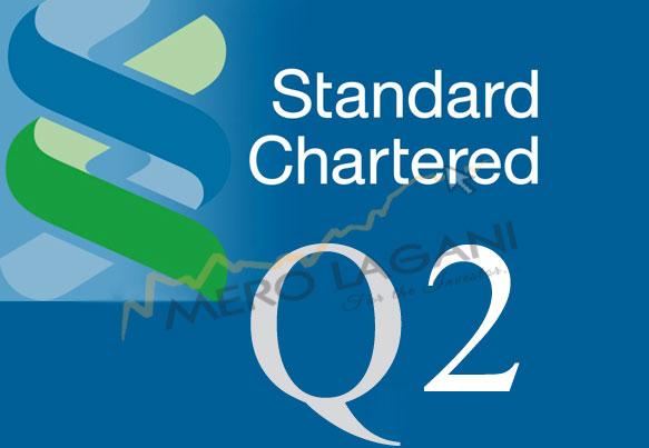 व्यवसाय खुम्चिएसँगै स्ट्याण्डर्ड चार्टर्ड बैंकको नाफा घट्यो