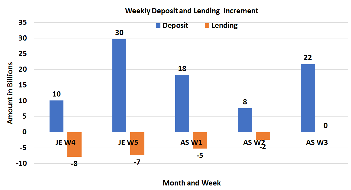 Bank deposits increased by 22 Bn, loan extensions zero in Asadh 3rd week