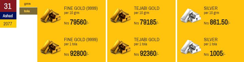 Gold price breaks Record
