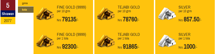 Price of Gold and Silver Decreases