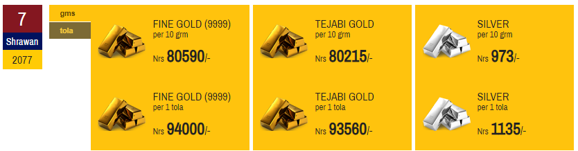 Gold and Silver Logs Record Breaking Price