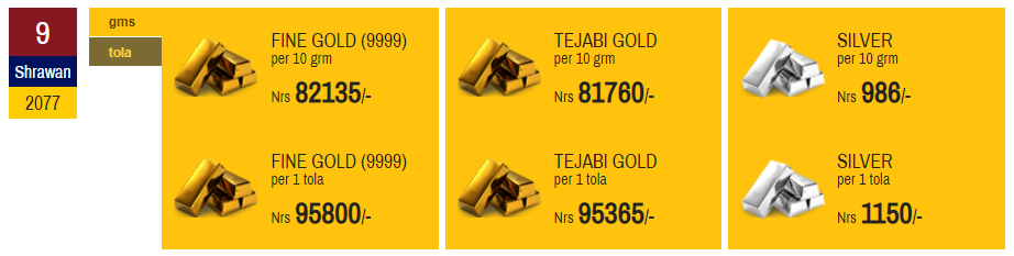 Price of Gold and Silver Logging New Record Daily