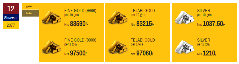 Gold price increases by whopping Rs 1,200