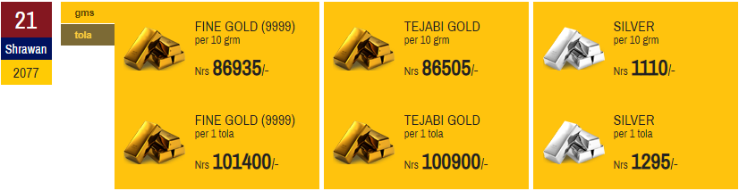 Gold Price surpasses Rs 1 lakh
