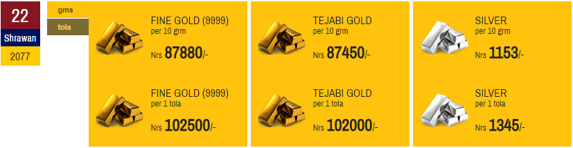 Gold Price Increases by Rs 1,100 to make yet another record