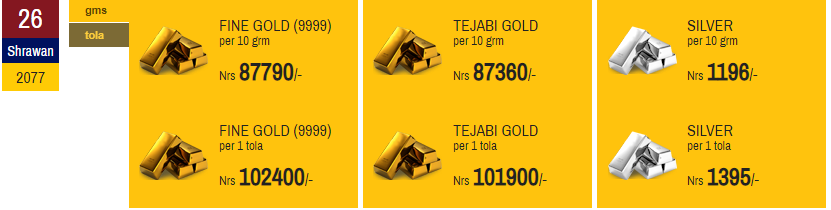Gold price decreases for second day in a row
