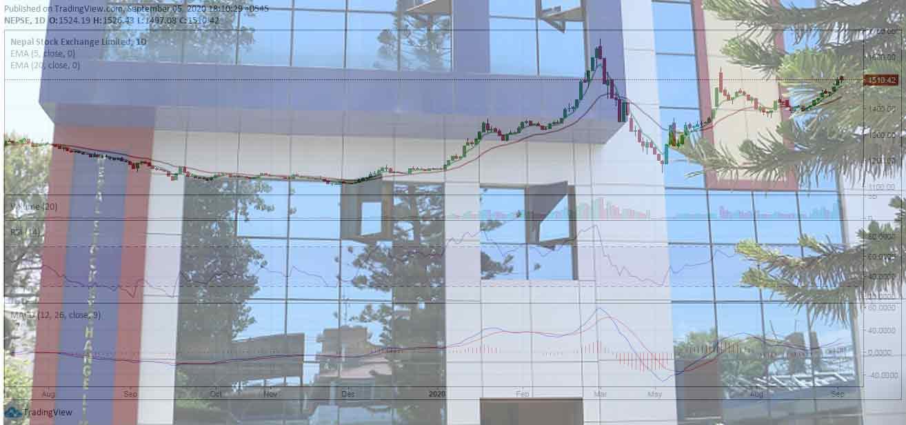 हाइड्रोपावर कम्पनीमा लगानीकर्ताको आकर्षण कायमै, १६ कम्पनीको शेयर सकारात्मक सर्किट लेभलमा कारोबार