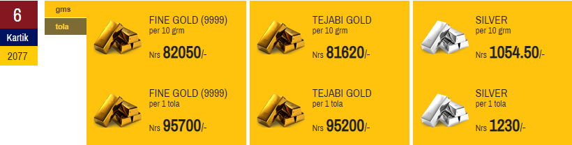 Gold Price Increases whileSilver Decreases on Oct 22