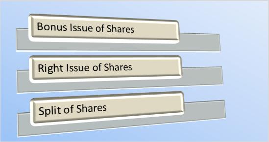 कम्पनीका केही निर्णय जसले शेयरमूल्य प्रभावित हुन्छ