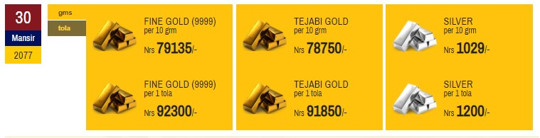 Gold Price Declines by Rs 100; Silver Steady
