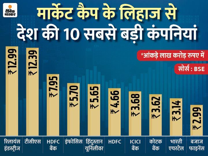 भारतका १० ठूला कम्पनीमध्ये ४ को बजार पूँजीकरण १.१५ ट्रिलियन रुपैयाँ बढ्यो, आरआईएल सबैभन्दा अगाडि
