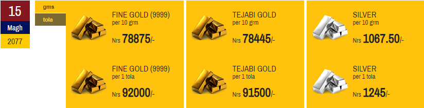 Gold and Silver Price Declines for Second Day