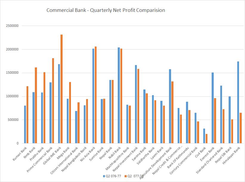 दोस्रो त्रैमासमा २.२६  प्रतिशतले घट्यो बैंकिङ्ग सेक्टरको नाफा, ४ बैंककाे वितरणयाेग्य नाफा भने १ अर्ब माथि,