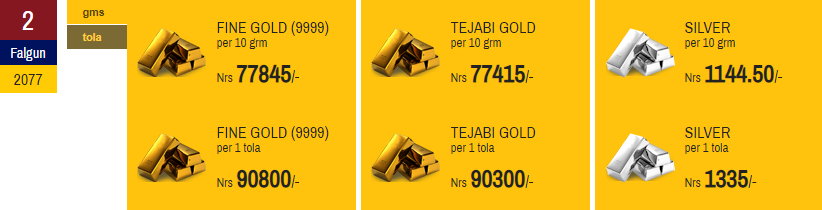 Gold Price Declines, Silver Increases for second day in a row