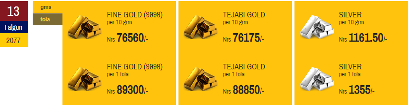 Gold Price Declines for second day; Silver Increases