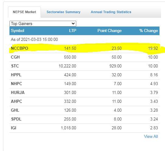 एनसिसि बैंकको संस्थापक शेयर एकै पटक कसरी १९.९२ प्रतिशत बढ्यो, के एकै पटक १९.९२ प्रतिशत बढ्न सक्छ ?