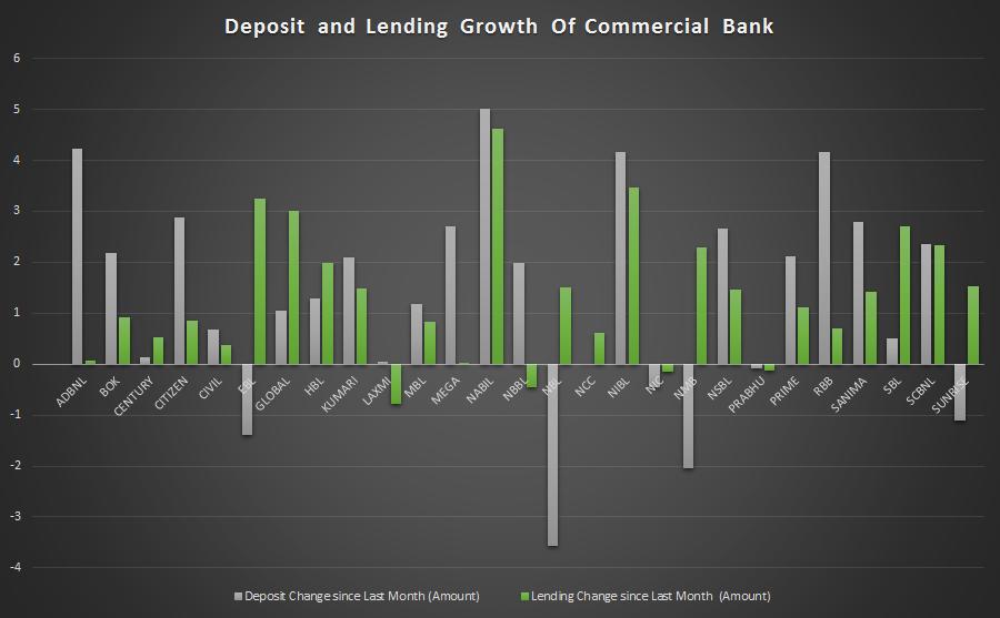 जेठ महिनामा कुन बैंकले कति बढाए निक्षेप र कर्जा, ११ बैंकको सिसिडि रेशियो ८० प्रतिशत माथि पुग्यो